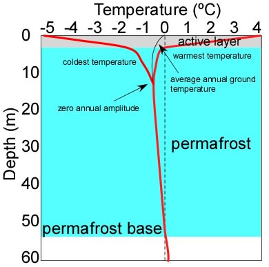 fig1 permafrost